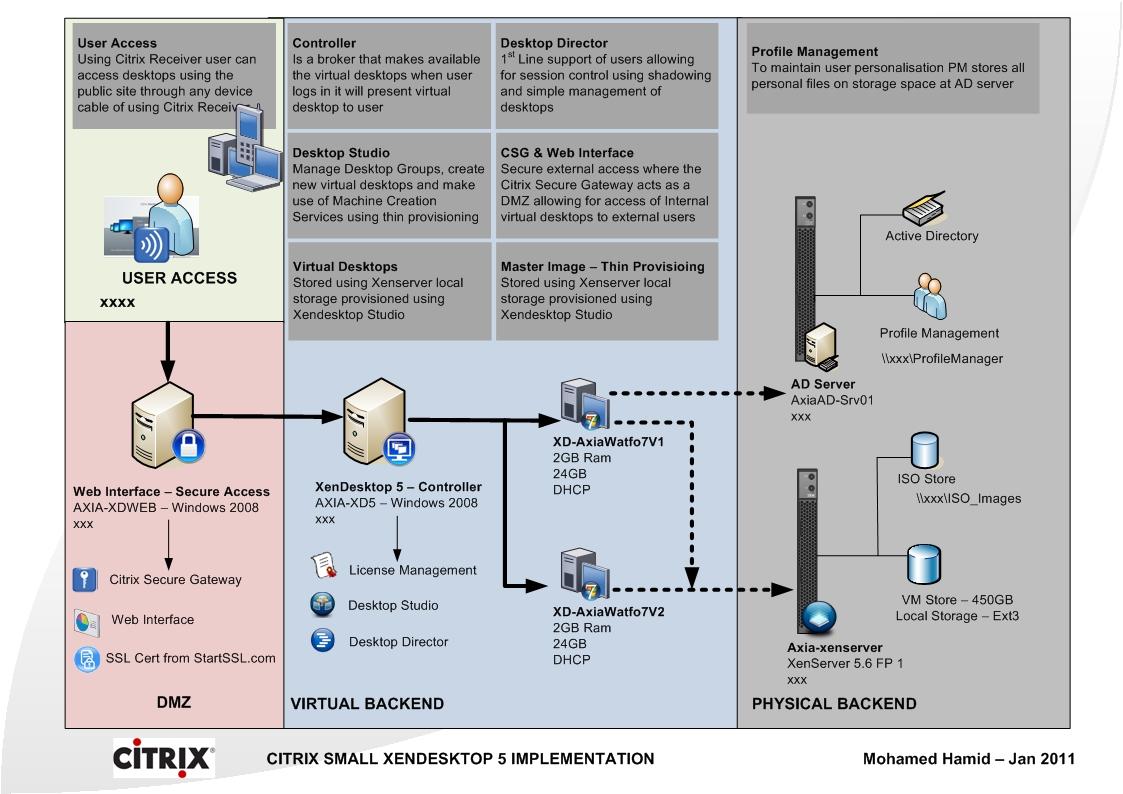 Citrix secure gateway with citrix xendesktop 5 mohamedridha for Citrix xenapp architecture